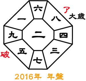 2016年年盤