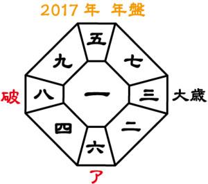 2017年年盤