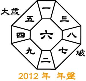 2012年年盤