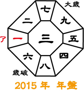 2015年 年盤